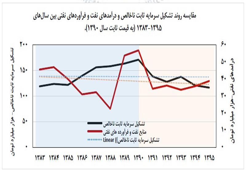 نمودار 1
