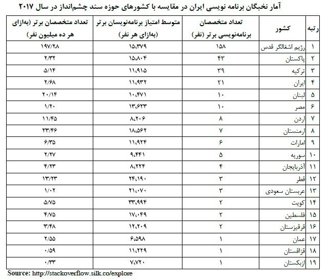 رتبه کدنویسی ایران