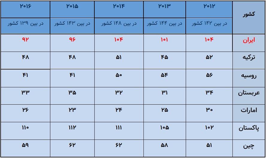 جدول شاخص آمادگی شبکهای