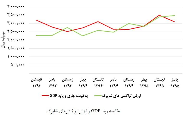 نسبت ارزش تراکنشهای الکترونیکی به تولیدناخالص داخلی
