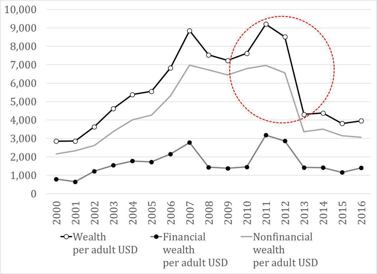 نمودار ثروت سرانه