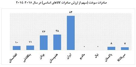 نمودار شش، سهم سوخت از صادرات کالاهای اساسی