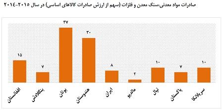 نمودار هفت،صادرات مواد معدنی