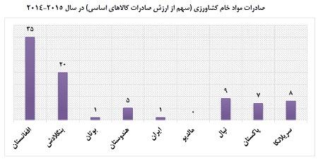 نمودار پنج،سهم صادرات سوخت از صادرات کالاهای اساسی