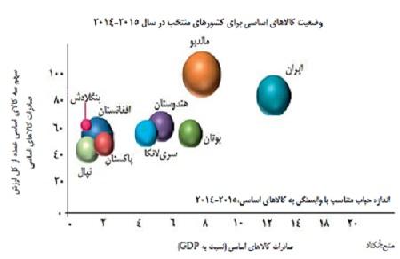نمودار یک، نسبت صادرات کالاهای اساسی به تولید ناخالص داخلی