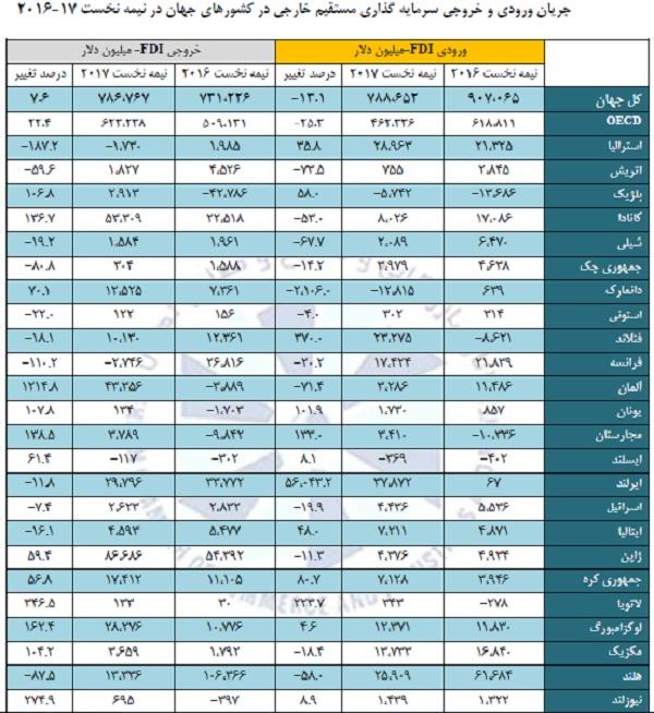 آمار سرمایهگذاری مستقیم خارجی