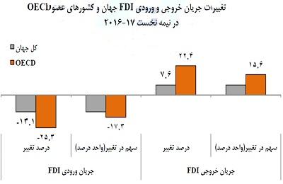 جریان خروجی سرمایهگذاری خارجی