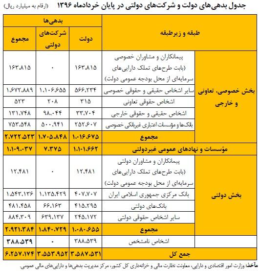 جدول بدهیهای دولت و شرکتهای دولتی