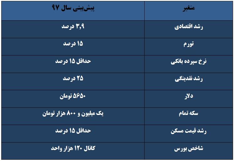 جدول پیشبینی متغیرهای اقتصادی در سال 97