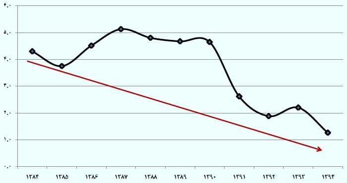روند تشکیل موجودی در سال های 84 تا 94