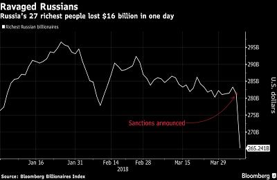 ضرر سرمایه داران روس