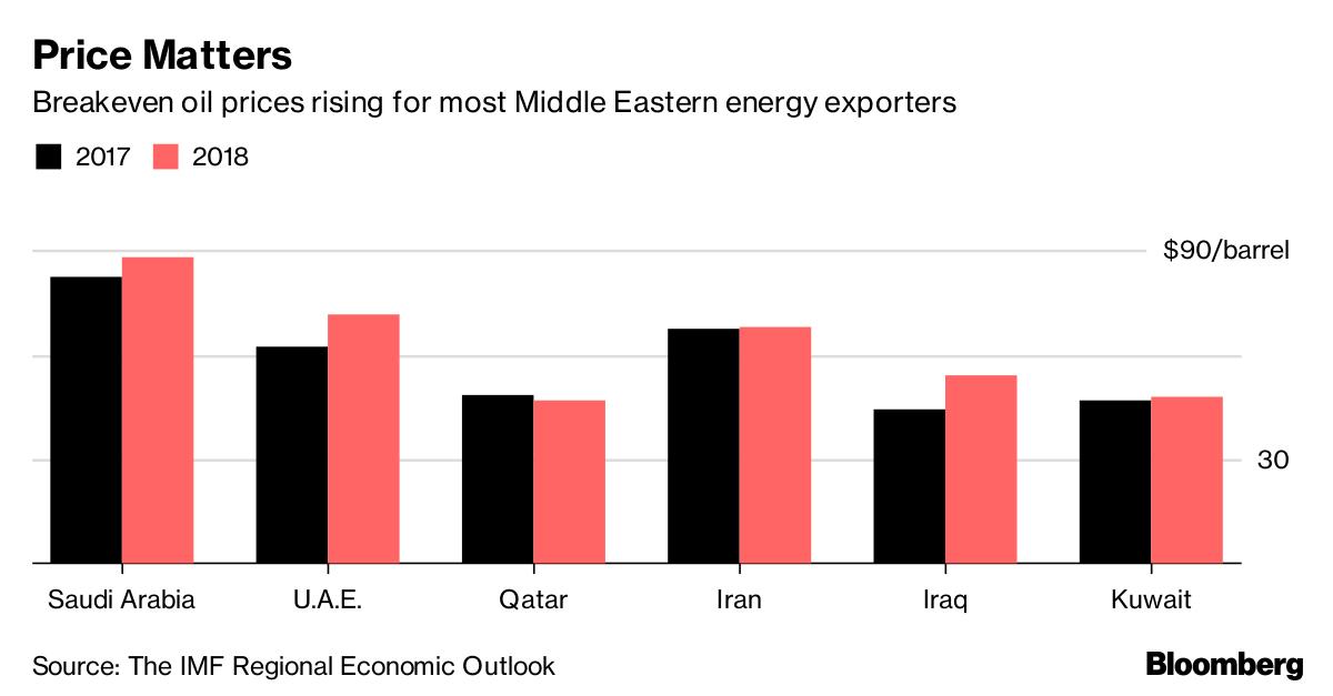 نفت عربستان یک