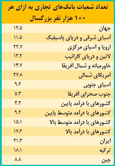 تعداد شعب بانکها در ایران و جهان