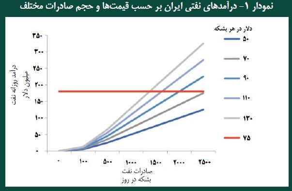 سناریوهای مختلف فروش نفت ایران