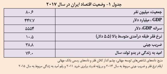 وضعیت اقتصاد ایران در سال 2017