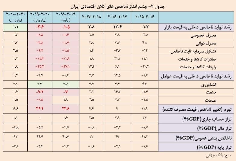 چشم انداز شاخصهای کلان اقتصاد ایران