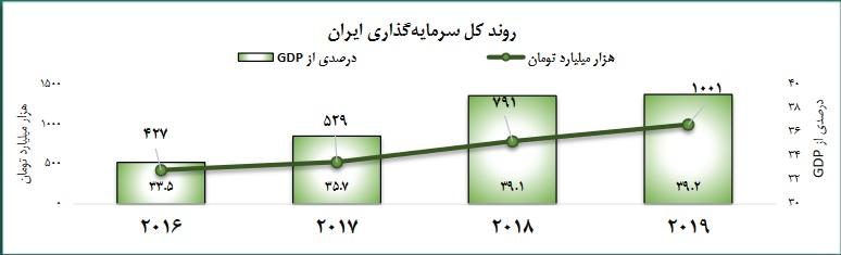 روند سرمایه گذاری در ایران