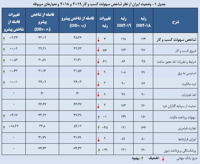 وضعیت ایران