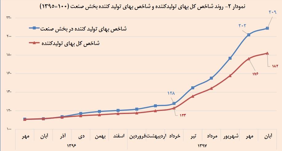 نمودار دوم