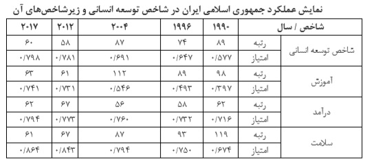 جدول شاخص توسعه انسانی یک