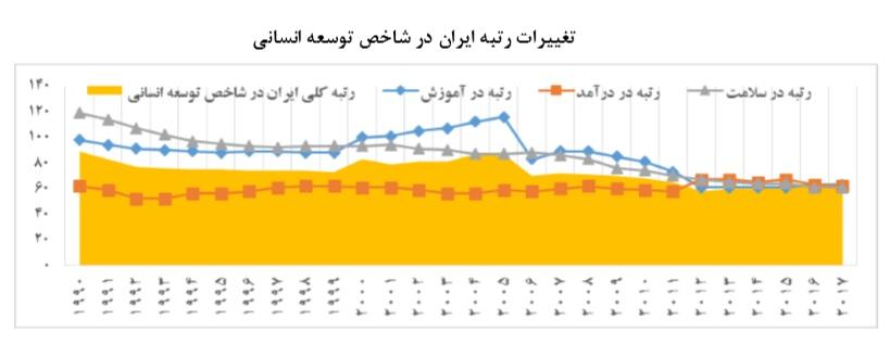 نمودار شاخص توسعه انسانی در ایران یک