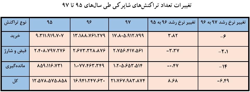 جدول تغییرات تعداد تراکنشها