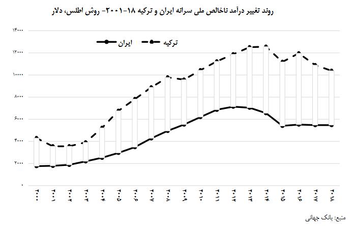 مقایسه سرانه درآمد ناخالص ملی ایران و ترکیه