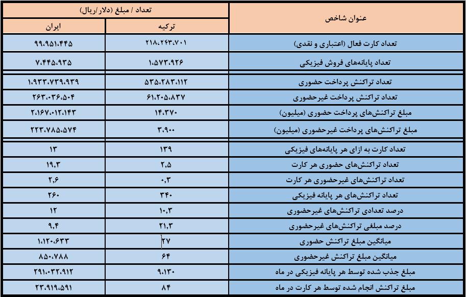 جدول مقایسه شاخصهای شبکه پرداخت ایران و ترکیه
