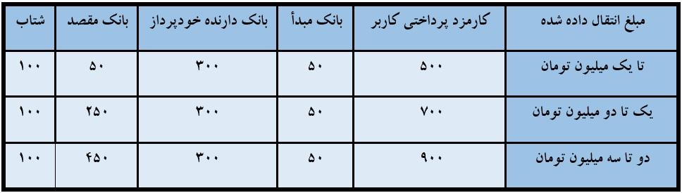 جدول تقسیم کارمزد انتقال وجه کارتی